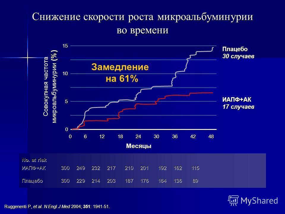 Снижение скорости роста микроальбуминурии во времени No. at risk ИАПФ+АК300249232217210201192162115 Плацебо30022921420318717616413689 Ruggenenti P, et al. N Engl J Med 2004; 351: 1941-51. 0 10 15 0612182430364248 5 Месяцы ИАПФ+АК 17 случаев Плацебо 3