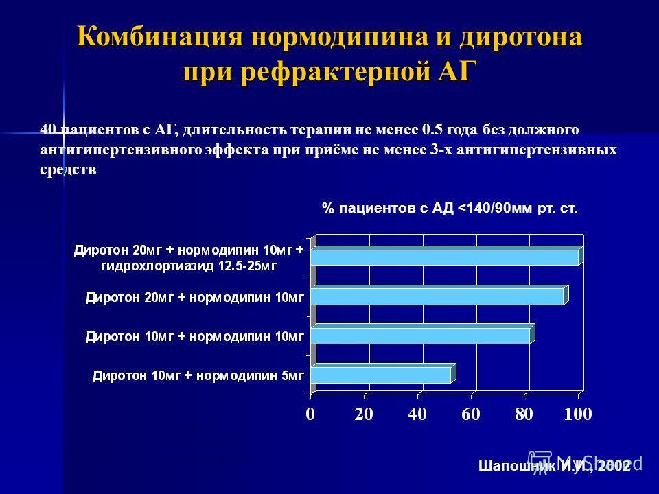 Комбинация нормодипина и диротона при рефрактерной АГ 40 пациентов с АГ, длительность терапии не менее 0.5 года без должного антигипертензивного эффекта при приёме не менее 3-х антигипертензивных средств % пациентов с АД