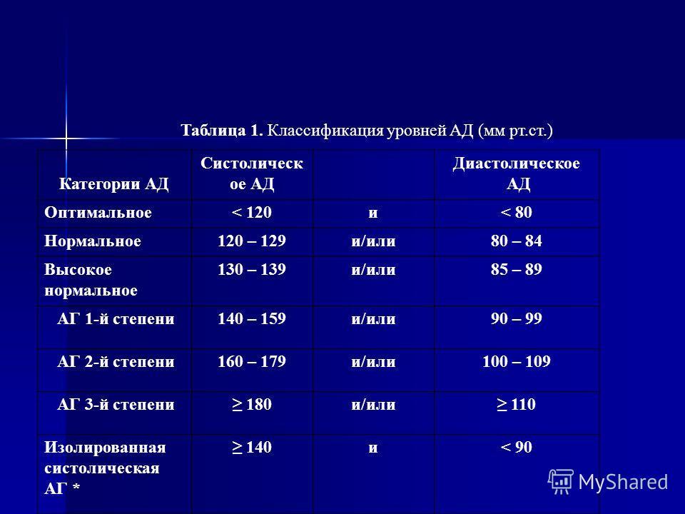 Таблица 1. Классификация уровней АД (мм рт.ст.) Категории АД Систолическ ое АД Диастолическое АД Оптимальное< 120и< 80 Нормальное120 – 129и/или80 – 84 Высокое нормальное 130 – 139и/или85 – 89 АГ 1-й степени140 – 159и/или90 – 99 АГ 2-й степени160 – 17