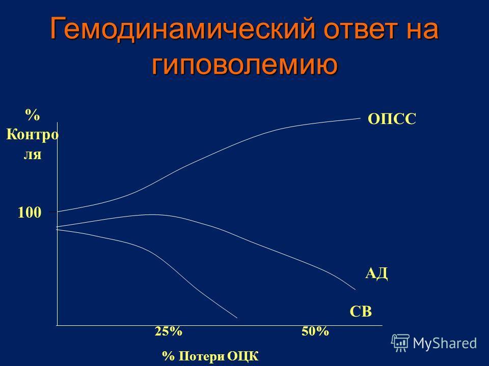 Гемодинамический ответ на гиповолемию 25%50% % Потери ОЦК % Контро ля 100 ОПСС СВ АД