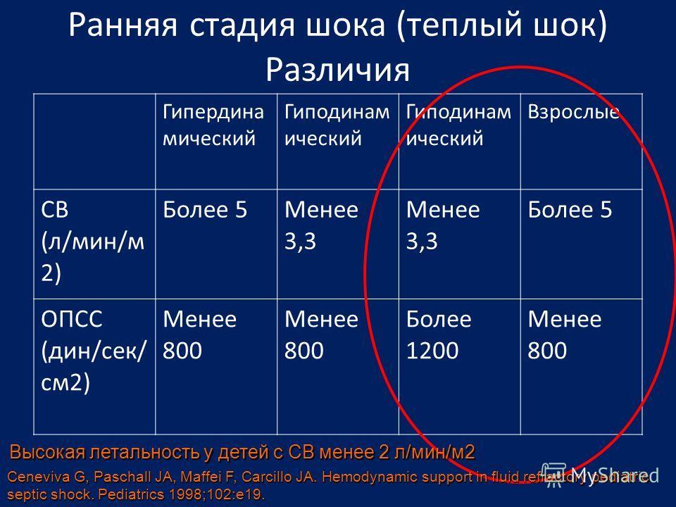 Ранняя стадия шока (теплый шок) Различия Гипердина мический Гиподинам ический Взрослые СВ (л/мин/м 2) Более 5Менее 3,3 Более 5 ОПСС (дин/сек/ см2) Менее 800 Более 1200 Менее 800 Высокая летальность у детей с СВ менее 2 л/мин/м2 Ceneviva G, Paschall J