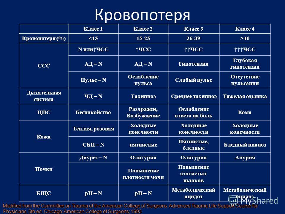 Кровопотеря Класс 1Класс 2Класс 3Класс 4 Кровопотеря (%)40 ССС N илиЧССЧСС АД – N Гипотензия Глубокая гипотензия Пульс – N Ослабление пульса Слабый пульс Отсутствие пульсации Дыхательная система ЧД – N ТахипноэСреднее тахипноэТяжелая одышка ЦНСБеспок