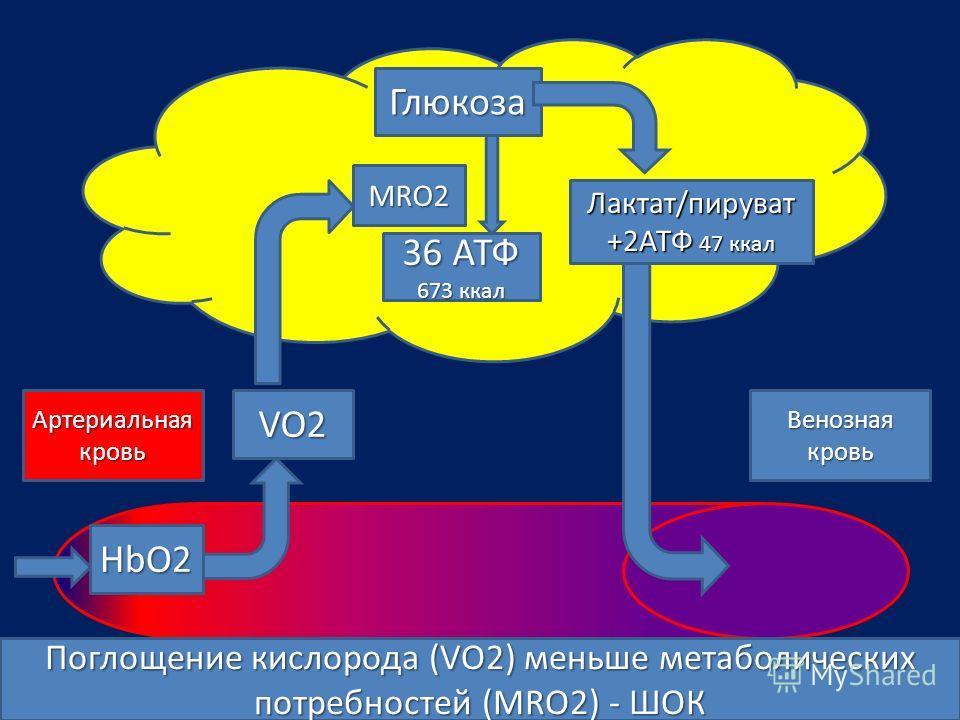 VO2 HbO2 Глюкоза 36 АТФ 673 ккал Лактат/пируват +2АТФ 47 ккал Артериальная кровь Венозная кровь MRO2 Поглощение кислорода (VO2) меньше метаболических потребностей (MRO2) - ШОК