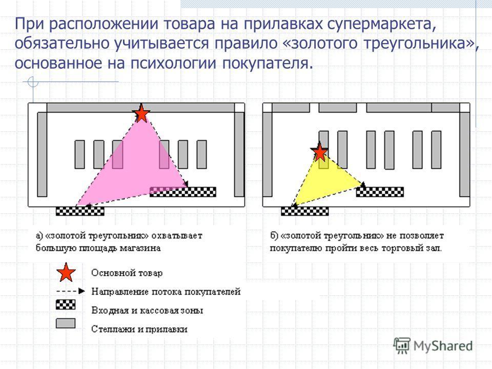 При расположении товара на прилавках супермаркета, обязательно учитывается правило «золотого треугольника», основанное на психологии покупателя.