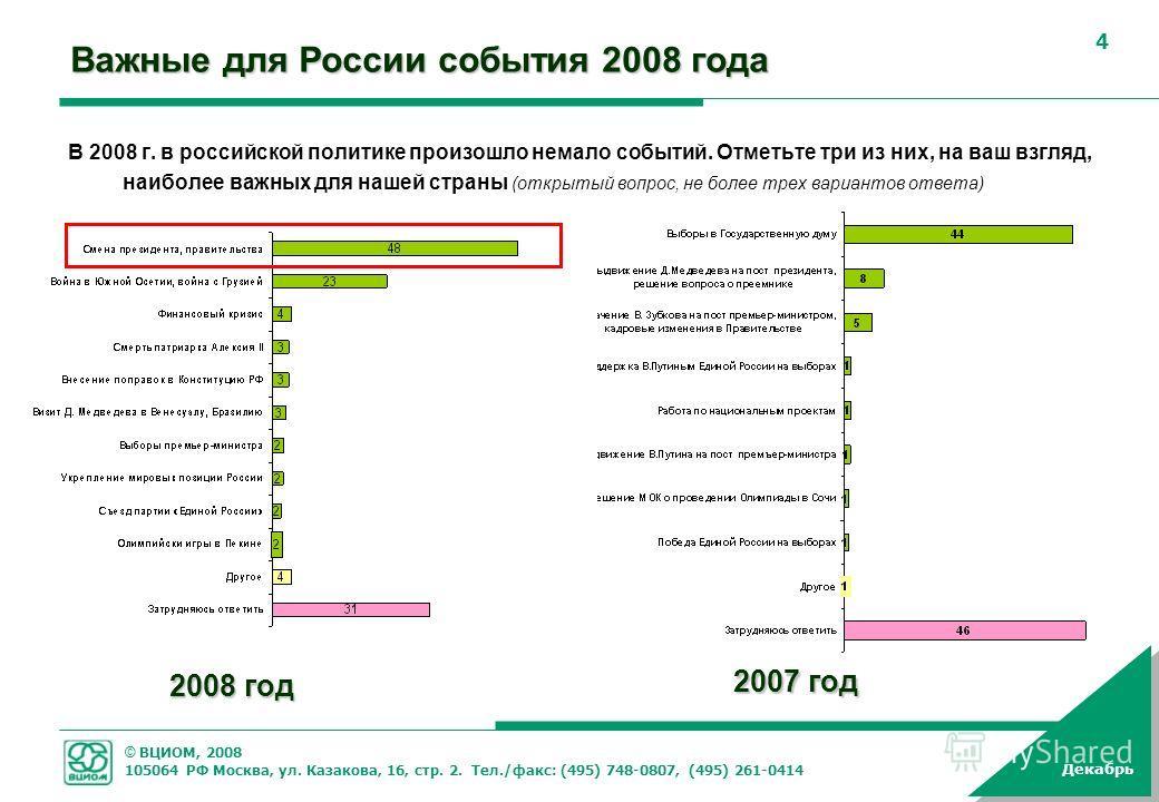 © ВЦИОМ, 2008 105064 РФ Москва, ул. Казакова, 16, стр. 2. Тел./факс: (495) 748-0807, (495) 261-0414 Декабрь 4 Важные для России события 2008 года В 2008 г. в российской политике произошло немало событий. Отметьте три из них, на ваш взгляд, наиболее в