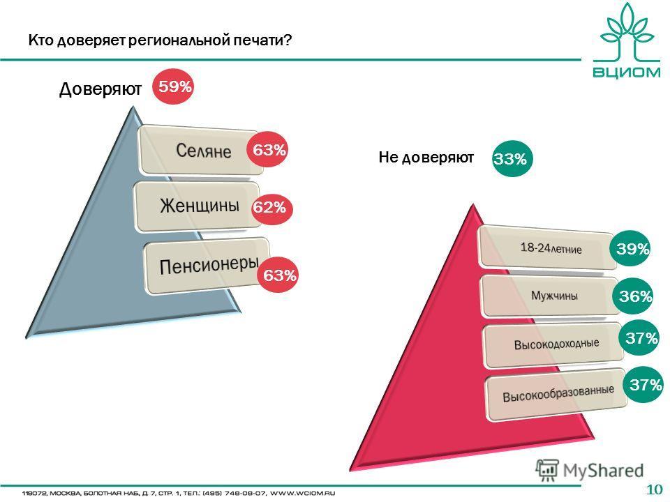10 Кто доверяет региональной печати? 63% 62% 63% 33% 36% 37% Доверяют Не доверяют 59% 39%