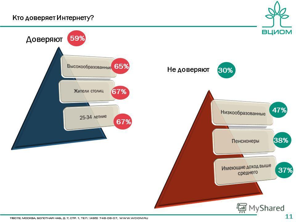 11 Кто доверяет Интернету? 65% 67% 30%30% 36% 37% Доверяют Не доверяют 59% 47% 38%