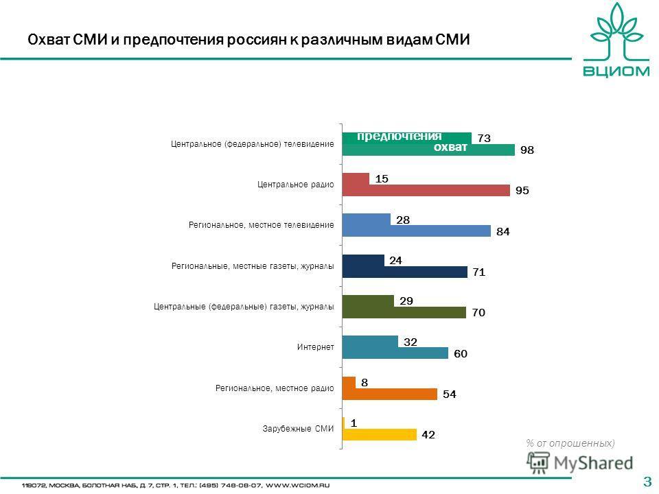 33 Охват СМИ и предпочтения россиян к различным видам СМИ % от опрошенных)