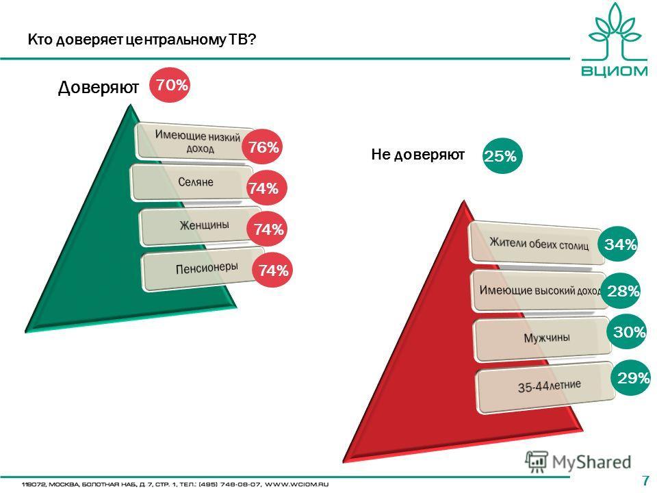 77 Кто доверяет центральному ТВ? 76% 74% 25% 28% 30% 29% Доверяют Не доверяют 70% 34%