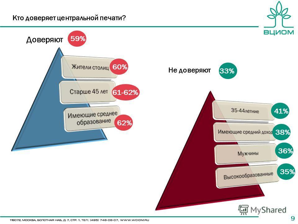 99 Кто доверяет центральной печати? 60% 61-62% 62% 33% 38% 36% 35% Доверяют Не доверяют 59% 41%