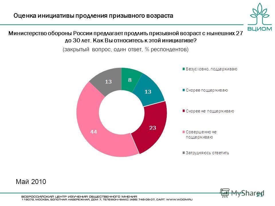 21 Оценка инициативы продления призывного возраста Министерство обороны России предлагает продлить призывной возраст с нынешних 27 до 30 лет. Как Вы относитесь к этой инициативе? (закрытый вопрос, один ответ, % респондентов) Май 2010