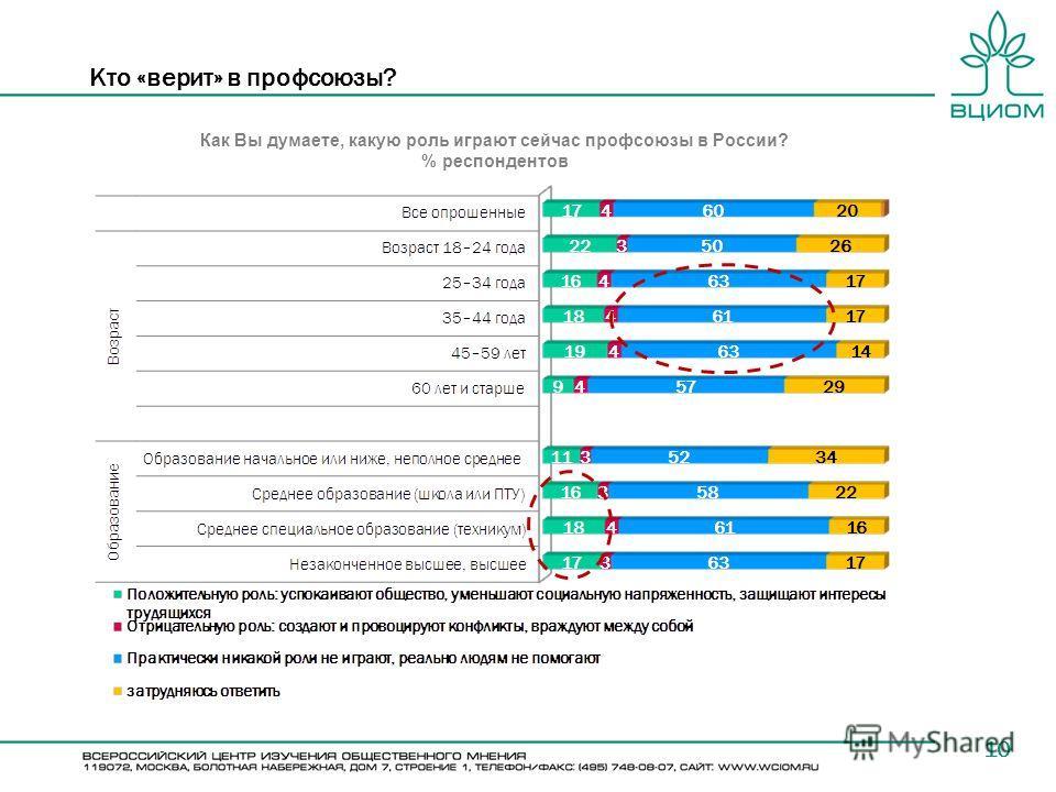10 Кто «верит» в профсоюзы? Как Вы думаете, какую роль играют сейчас профсоюзы в России? % респондентов