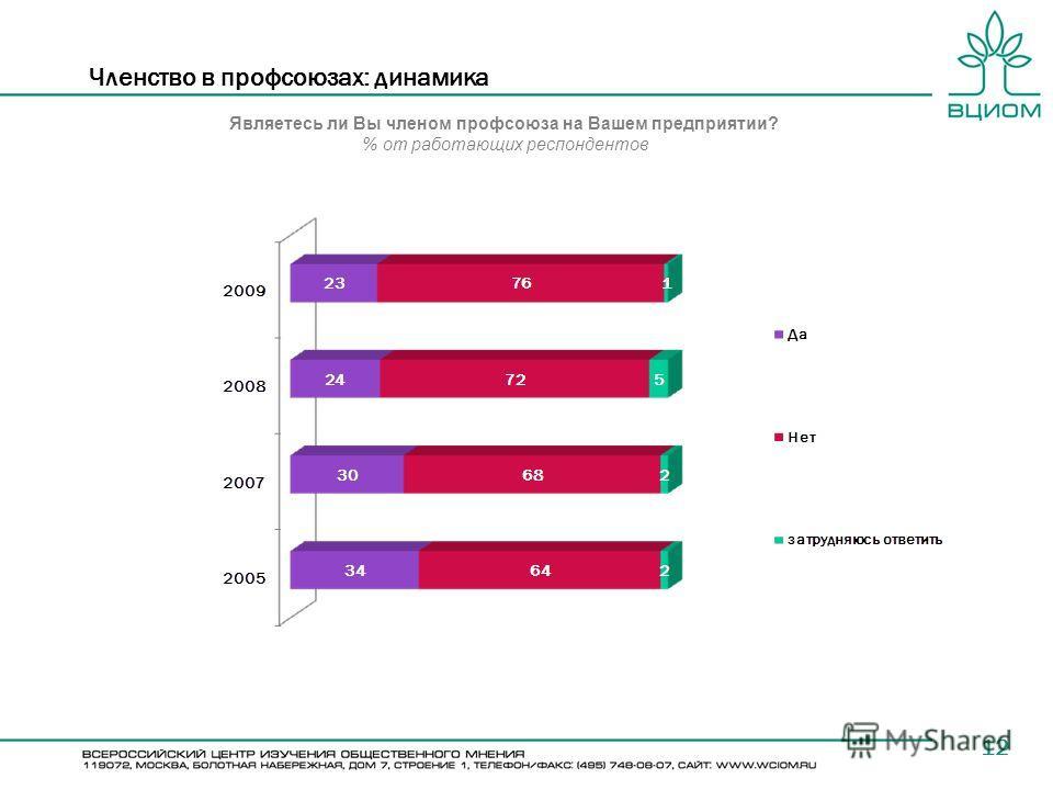 12 Членство в профсоюзах: динамика Являетесь ли Вы членом профсоюза на Вашем предприятии? % от работающих респондентов