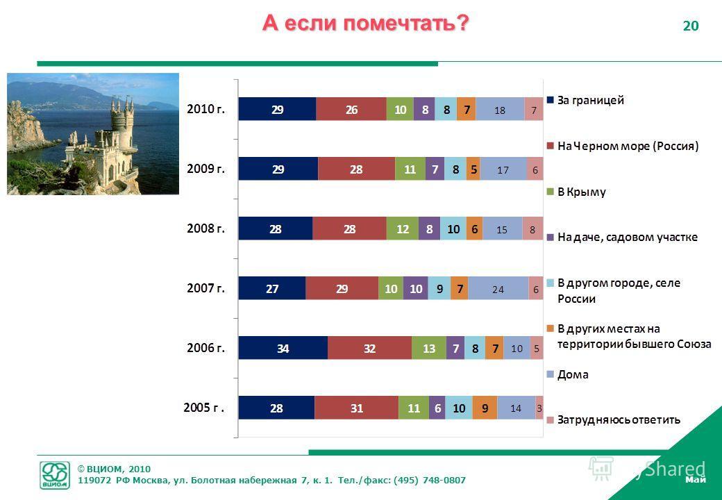 © ВЦИОМ, 2010 119072 РФ Москва, ул. Болотная набережная 7, к. 1. Тел./факс: (495) 748-0807 Май 20 А если помечтать?