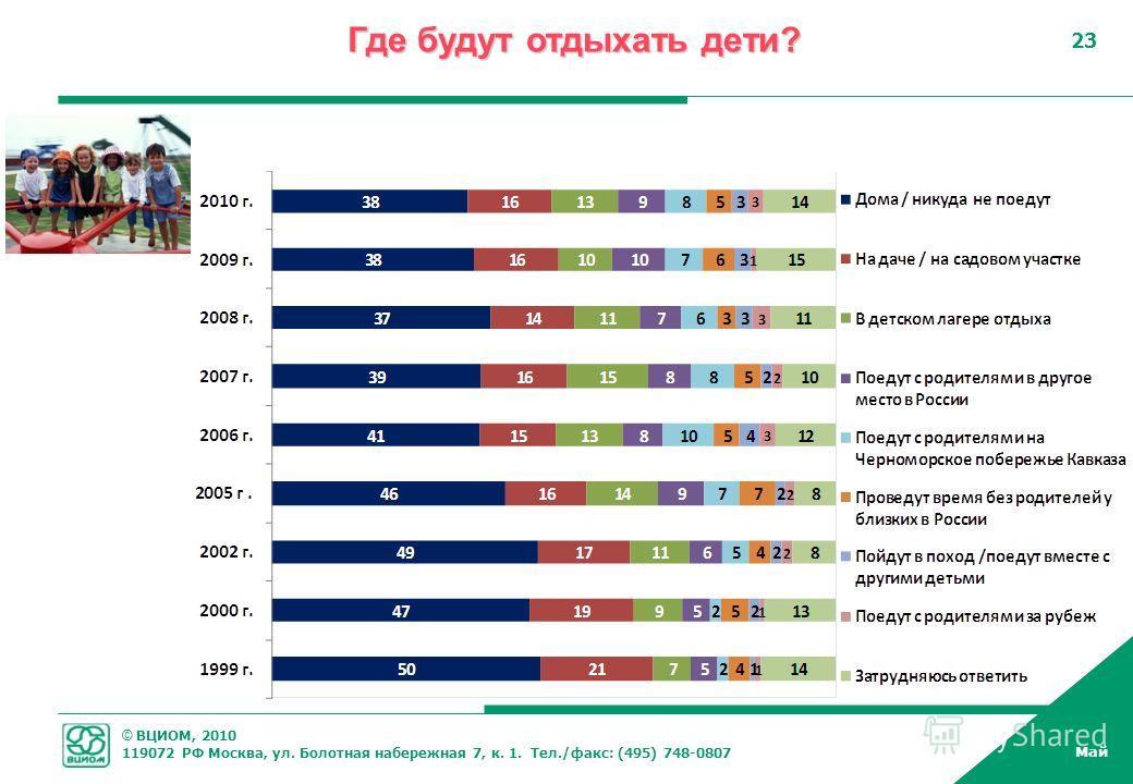© ВЦИОМ, 2010 119072 РФ Москва, ул. Болотная набережная 7, к. 1. Тел./факс: (495) 748-0807 Май 23 Где будут отдыхать дети?