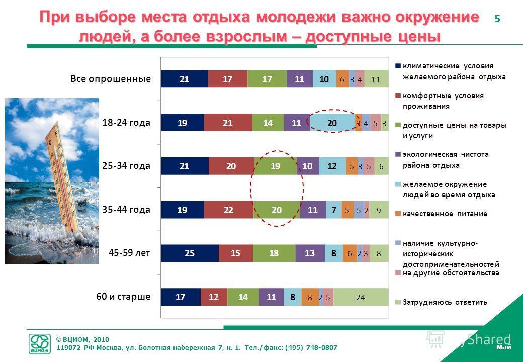 © ВЦИОМ, 2010 119072 РФ Москва, ул. Болотная набережная 7, к. 1. Тел./факс: (495) 748-0807 Май 5 5 При выборе места отдыха молодежи важно окружение людей, а более взрослым – доступные цены