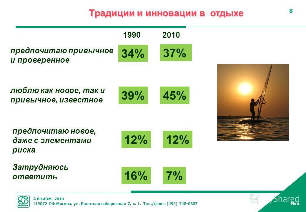 © ВЦИОМ, 2010 119072 РФ Москва, ул. Болотная набережная 7, к. 1. Тел./факс: (495) 748-0807 Май 8 8 Традиции и инновации в отдыхе люблю как новое, так и привычное, известное 39%39% предпочитаю привычное и проверенное 34% 45% 37% 20101990 предпочитаю н