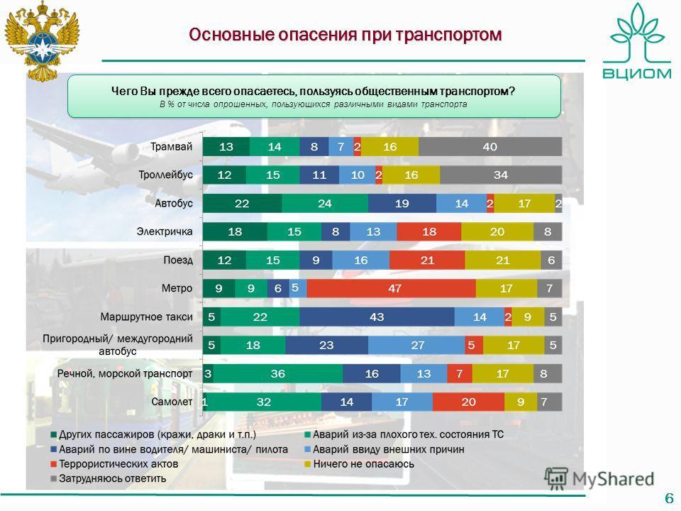 66 Основные опасения при транспортом Чего Вы прежде всего опасаетесь, пользуясь общественным транспортом? В % от числа опрошенных, пользующихся различными видами транспорта