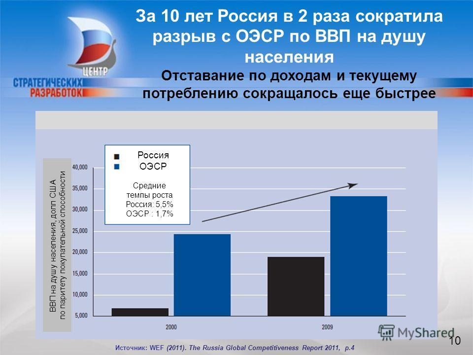 10 За 10 лет Россия в 2 раза сократила разрыв с ОЭСР по ВВП на душу населения Отставание по доходам и текущему потреблению сокращалось еще быстрее 10 Источник: WEF (2011). The Russia Global Competitiveness Report 2011, p.4 Россия ОЭСР Средние темпы р