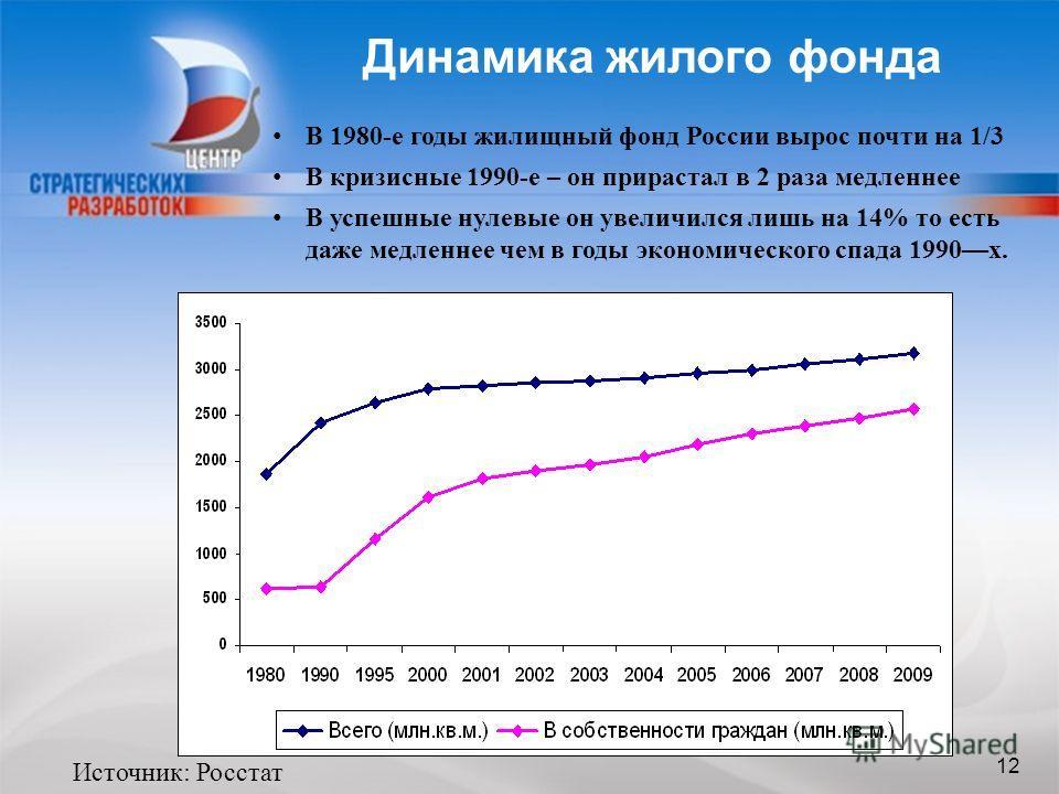 12 Динамика жилого фонда 12 Источник: Росстат В 1980-е годы жилищный фонд России вырос почти на 1/3 В кризисные 1990-е – он прирастал в 2 раза медленнее В успешные нулевые он увеличился лишь на 14% то есть даже медленнее чем в годы экономического спа