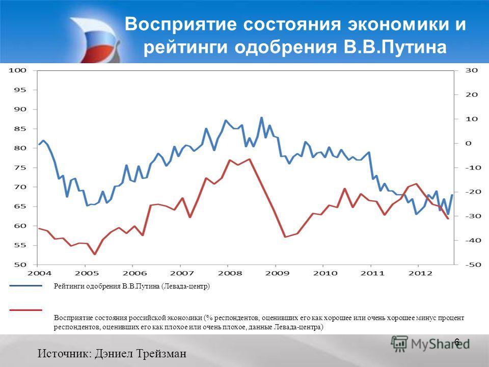 6 Восприятие состояния экономики и рейтинги одобрения В.В.Путина Рейтинги одобрения В.В.Путина (Левада-центр) Восприятие состояния российской экономики (% респондентов, оценивших его как хорошее или очень хорошее минус процент респондентов, оценивших