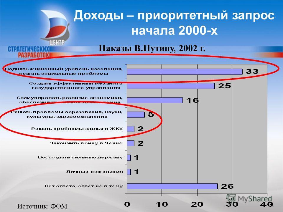 88 Доходы – приоритетный запрос начала 2000-х 8 Источник: ФОМ Наказы В.Путину, 2002 г.