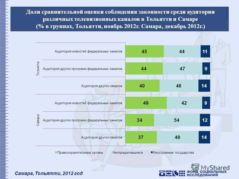 Самара, Тольятти, 2012 год Доли сравнительной оценки соблюдения законности среди аудитории различных телевизионных каналов в Тольятти и Самаре (% в группах, Тольятти, ноябрь 2012г. Самара, декабрь 2012г.)