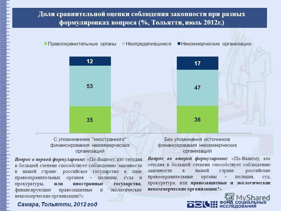 Самара, Тольятти, 2012 год Доли сравнительной оценки соблюдения законности при разных формулировках вопроса (%, Тольятти, июль 2012г.) Вопрос во второй формулировке: «По-Вашему, кто сегодня в большей степени способствует соблюдению законности в нашей