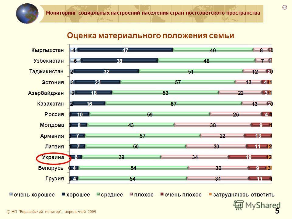 Мониторинг социальных настроений населения стран постсоветского пространства 5 Оценка материального положения семьи © НП Евразийский монитор, апрель-май 2009