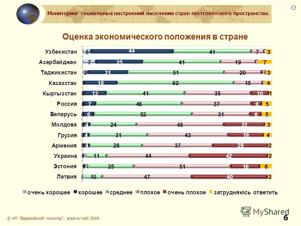 Мониторинг социальных настроений населения стран постсоветского пространства 6 Оценка экономического положения в стране © НП Евразийский монитор, апрель-май 2009