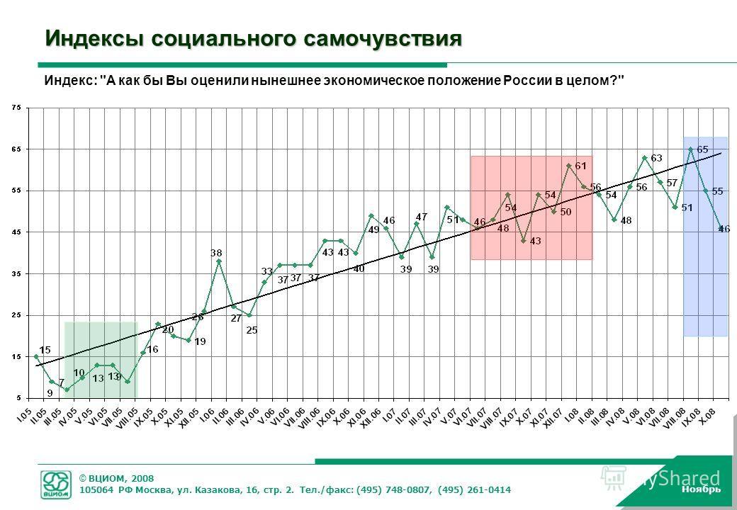© ВЦИОМ, 2008 105064 РФ Москва, ул. Казакова, 16, стр. 2. Тел./факс: (495) 748-0807, (495) 261-0414 Ноябрь Индексы социального самочувствия Индекс: А как бы Вы оценили нынешнее экономическое положение России в целом?