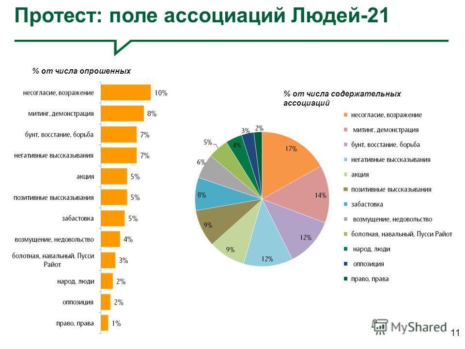 11 Протест: поле ассоциаций Людей-21 % от числа опрошенных % от числа содержательных ассоциаций