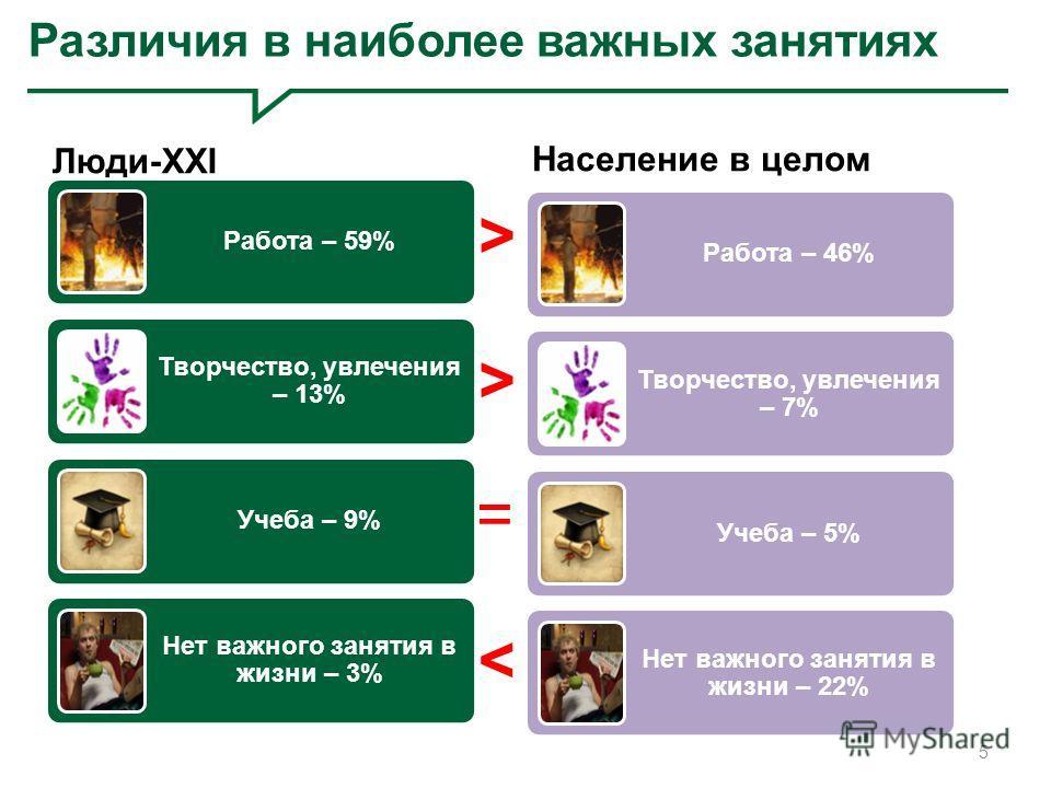 Различия в наиболее важных занятиях Люди-XXI Работа – 59% Творчество, увлечения – 13% Учеба – 9% Нет важного занятия в жизни – 3% Население в целом Работа – 46% Творчество, увлечения – 7% Учеба – 5% Нет важного занятия в жизни – 22% 5 > > = >