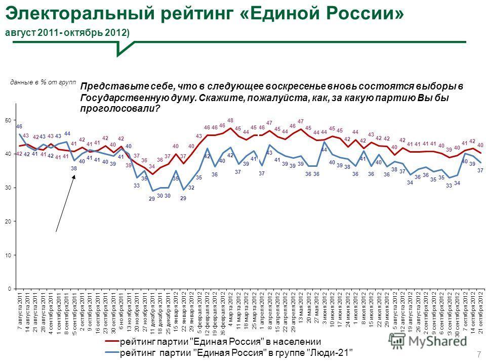 Электоральный рейтинг «Единой России» август 2011- октябрь 2012) 7 Представьте себе, что в следующее воскресенье вновь состоятся выборы в Государственную думу. Скажите, пожалуйста, как, за какую партию Вы бы проголосовали?