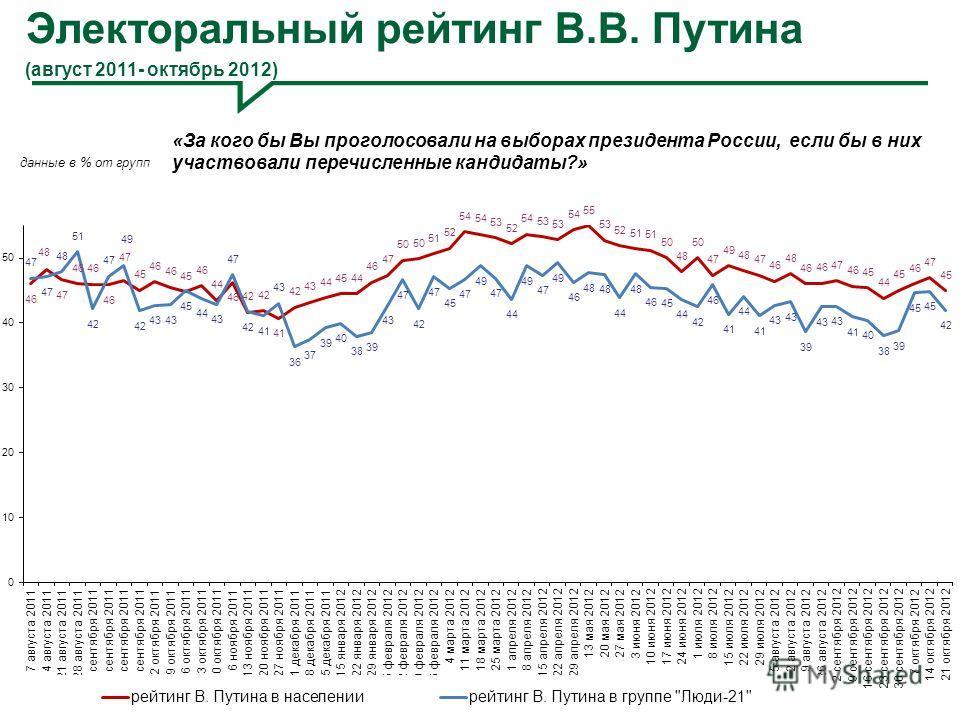 Электоральный рейтинг В.В. Путина (август 2011- октябрь 2012) 8 «За кого бы Вы проголосовали на выборах президента России, если бы в них участвовали перечисленные кандидаты?»