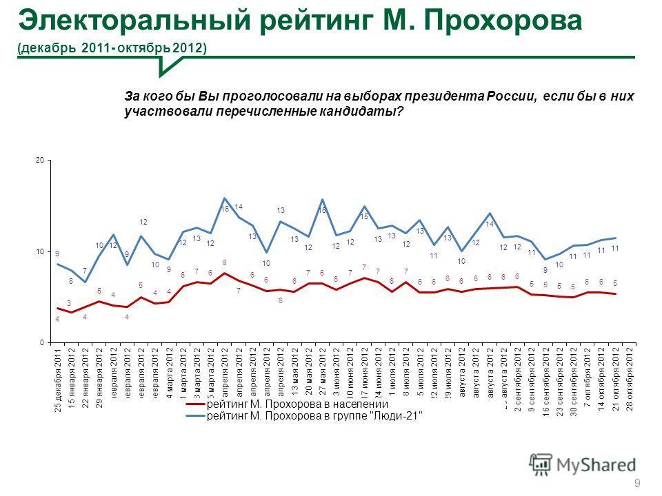 Электоральный рейтинг М. Прохорова (декабрь 2011- октябрь 2012) 9 За кого бы Вы проголосовали на выборах президента России, если бы в них участвовали перечисленные кандидаты?