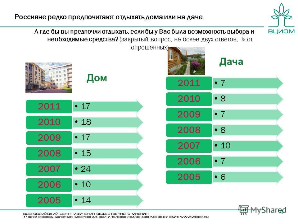 4 Россияне редко предпочитают отдыхать дома или на даче А где бы вы предпочли отдыхать, если бы у Вас была возможность выбора и необходимые средства? (закрытый вопрос, не более двух ответов, % от опрошенных) 17 2011 18 2010 17 2009 15 2008 24 2007 10