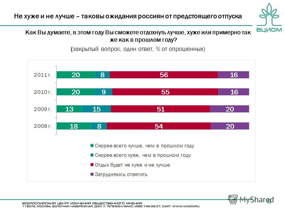 8 Не хуже и не лучше – таковы ожидания россиян от предстоящего отпуска Как Вы думаете, в этом году Вы сможете отдохнуть лучше, хуже или примерно так же как в прошлом году? (закрытый вопрос, один ответ, % от опрошенных)