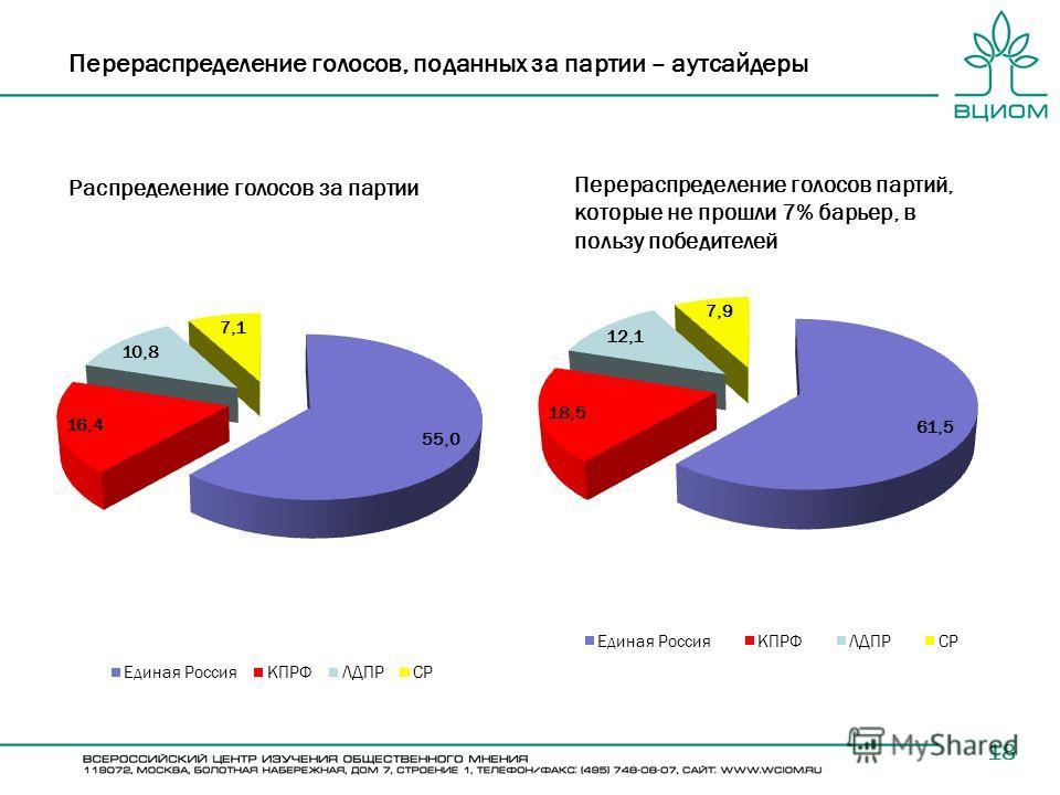 Перераспределение голосов, поданных за партии – аутсайдеры 18 Распределение голосов за партии Перераспределение голосов партий, которые не прошли 7% барьер, в пользу победителей