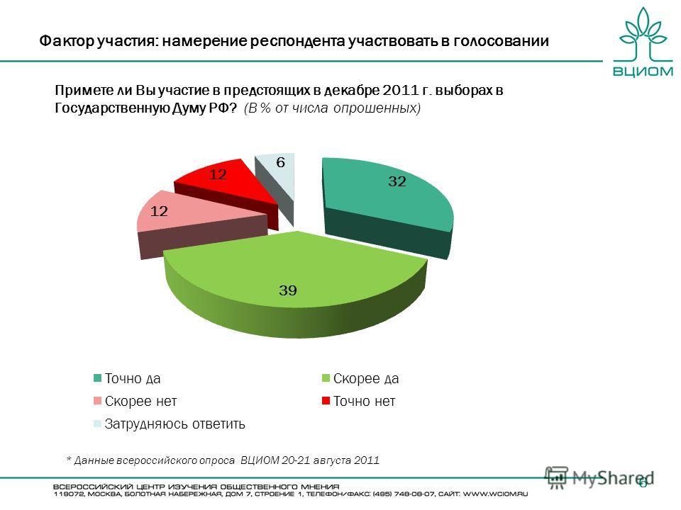 Примете ли Вы участие в предстоящих в декабре 2011 г. выборах в Государственную Думу РФ? (В % от числа опрошенных) 6 Фактор участия: намерение респондента участвовать в голосовании * Данные всероссийского опроса ВЦИОМ 20-21 августа 2011