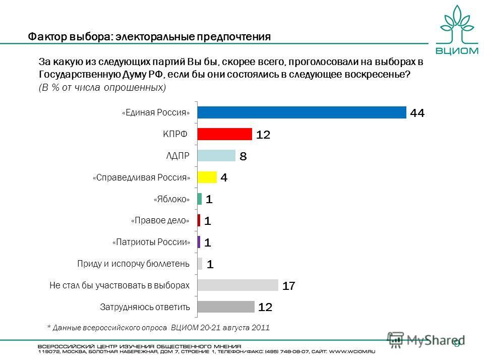 За какую из следующих партий Вы бы, скорее всего, проголосовали на выборах в Государственную Думу РФ, если бы они состоялись в следующее воскресенье? (В % от числа опрошенных) 9 Фактор выбора: электоральные предпочтения * Данные всероссийского опроса