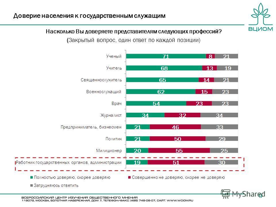 9 Доверие населения к государственным служащим Насколько Вы доверяете представителям следующих профессий? (Закрытый вопрос, один ответ по каждой позиции)