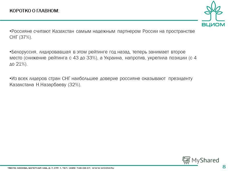 88 КОРОТКО О ГЛАВНОМ: Россияне считают Казахстан самым надежным партнером России на пространстве СНГ (37%). Белоруссия, лидировавшая в этом рейтинге год назад, теперь занимает второе место (снижение рейтинга с 43 до 33%), а Украина, напротив, укрепил