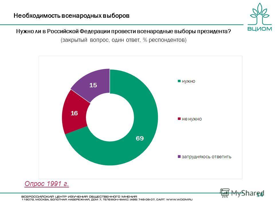 14 Необходимость всенародных выборов Нужно ли в Российской Федерации провести всенародные выборы президента? (закрытый вопрос, один ответ, % респондентов) Опрос 1991 г.