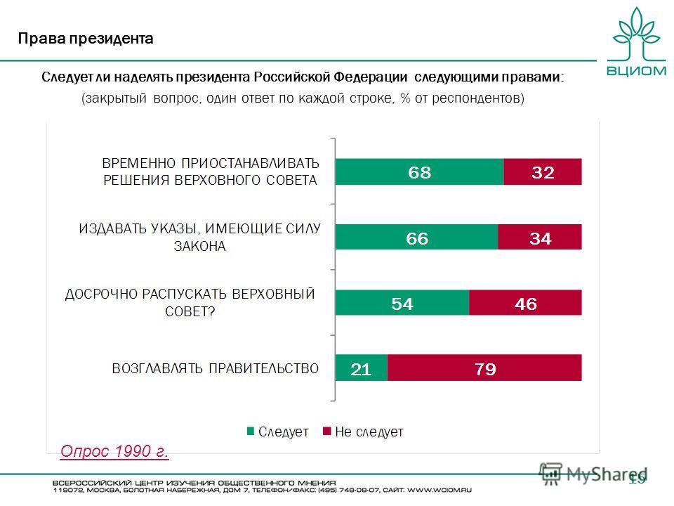 15 Права президента Следует ли наделять президента Российской Федерации следующими правами: (закрытый вопрос, один ответ по каждой строке, % от респондентов) Опрос 1990 г.