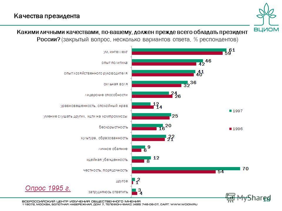 18 Качества президента Какими личными качествами, по-вашему, должен прежде всего обладать президент России? (закрытый вопрос, несколько вариантов ответа, % респондентов) Опрос 1995 г.