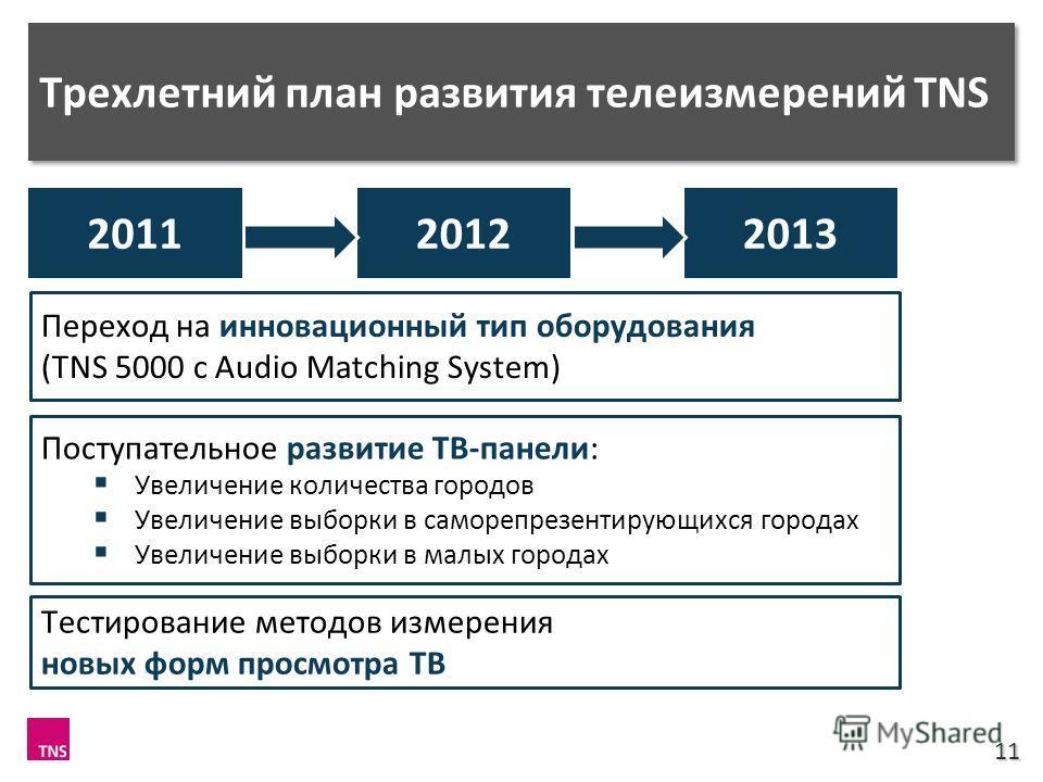 Трехлетний план развития телеизмерений TNS 11 201120122013 Переход на инновационный тип оборудования (TNS 5000 с Audio Matching System) Поступательное развитие ТВ-панели: Увеличение количества городов Увеличение выборки в саморепрезентирующихся город
