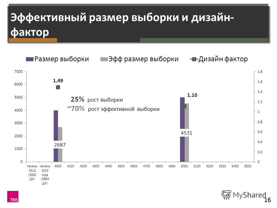 Эффективный размер выборки и дизайн- фактор 16 25% рост выборки ~70% рост эффективной выборки