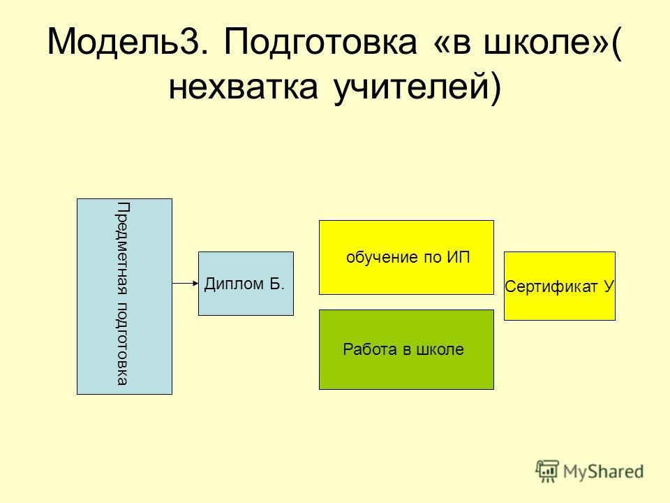 Модель3. Подготовка «в школе»( нехватка учителей) Предметная подготовка Диплом Б. Работа в школе обучение по ИП Сертификат У