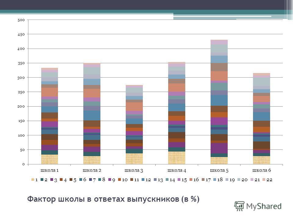 Фактор школы в ответах выпускников (в %)